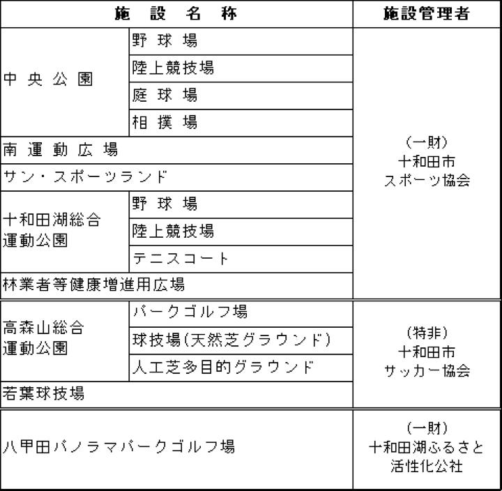 十和田市内スポーツ施設の休館・使用中止について